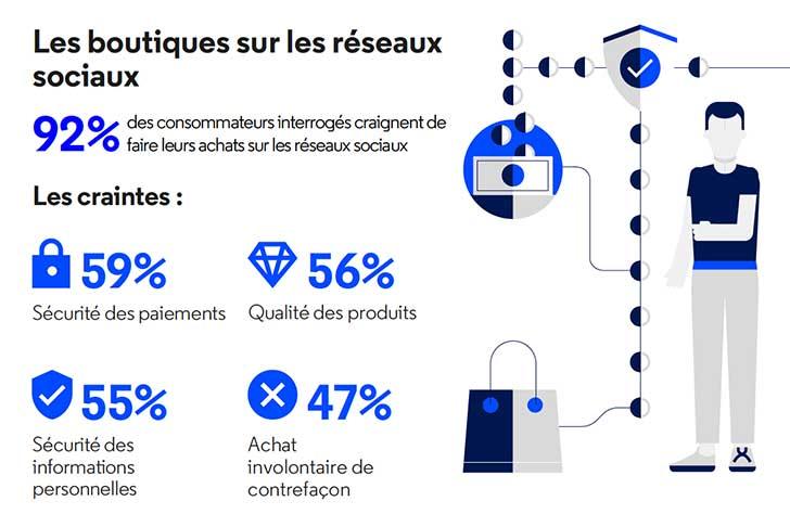 Photo de Etude MarkMonitor : Malgré leurs inquiétudes, 31 % des consommateurs font des achats sur les réseaux sociaux
