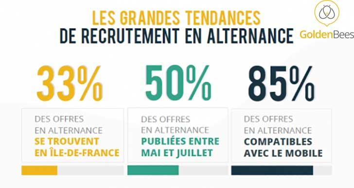 Photo of Les tendances du recrutement en alternance Les chiffres clés 2019