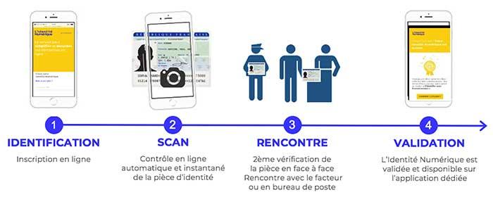 Photo de L'Identité Numérique La Poste est conforme au niveau de sécurité substantiel par l'ANSSI