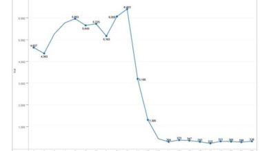 Photo of Un marché en chute de 72% sur un mois de seulement… dix jours, avec un seul rescapé : l'électrique